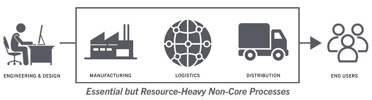 complex supply chain