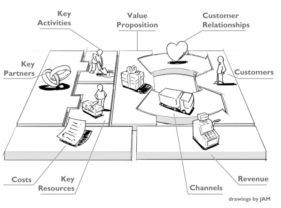 A Hands-On Introduction to the Business Model Canvas